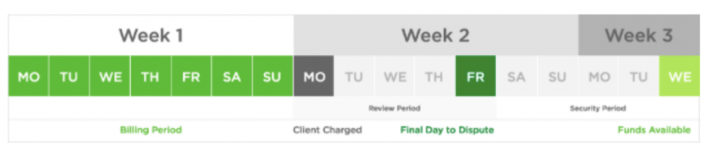 Upwork hourly payment